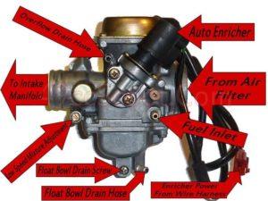 Adjusting Air/Fuel Mixture – ChuckusLife